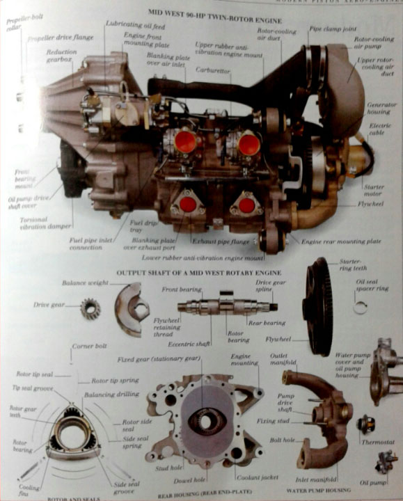 Anatomy of engine